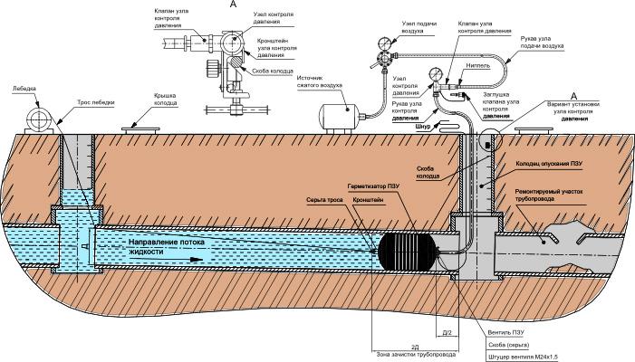 Схема установки пневмозаглушек